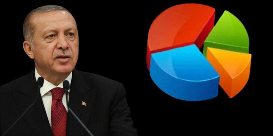 Son anketten sürpriz sonuçlar!  İşte Erdoğan'ın karşısına çıkacak muhtemel adayların alacağı oy oranları