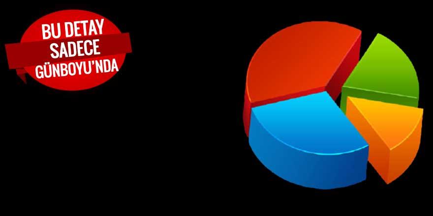 İktidara yakın anket şirketinden Cumhur İttifakı'na soğuk duş