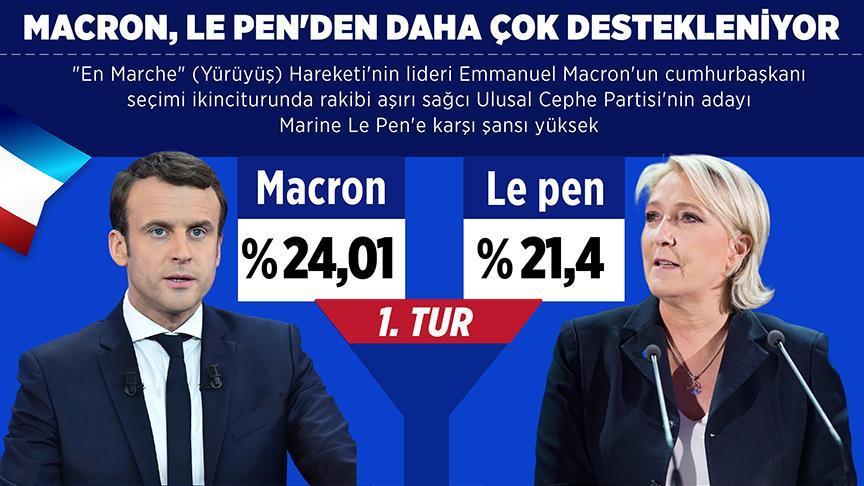 Le Pen'den daha çok destekleniyor