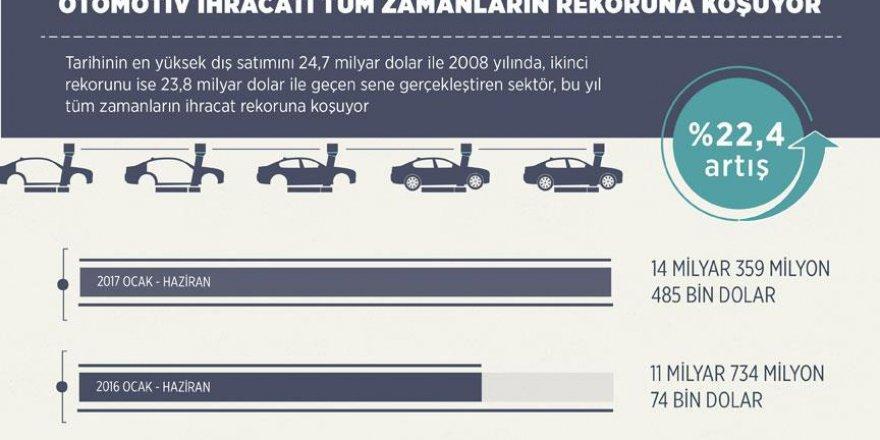 Otomotiv ihracatı rekora gidiyor
