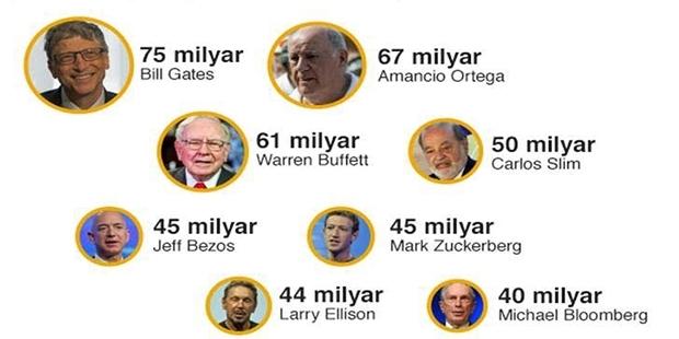 Dünyanın yarısının geliri kadar zenginler