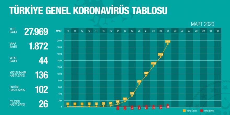 Sağlık Bakanlığı paylaştı: İşte Türkiye'nin korona virüs tablosu